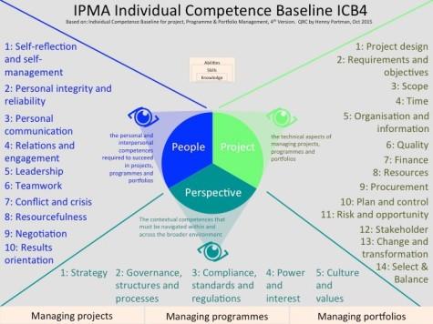 IPMA ICB4 competencies baseline