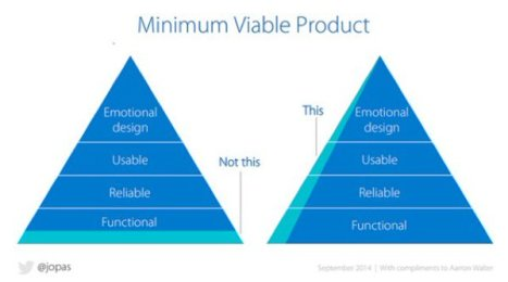 Produit Viable Minimum (MVP)