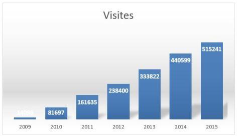 visites 2015