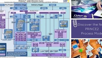 prince2 en un 'coup d'�il': carte des processus mise