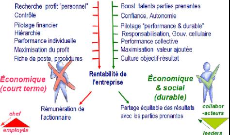 Les fondamentaux de l'entreprise « classique » vs « libérée » (source : V. Iacolare)