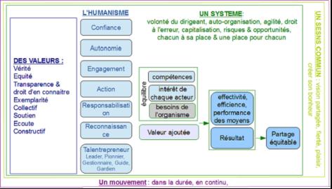 Les clés du succès de l'entreprise moderne (classique & libérée) (source : V. Iacolare)