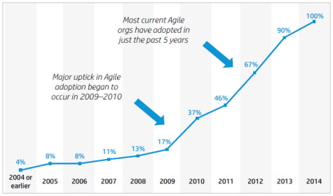 HP Report Agile Adoption
