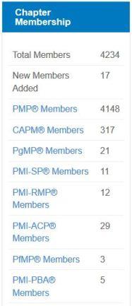 PMI Membership au 9 Juillet 2016