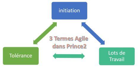 3 termes Agile Prince2
