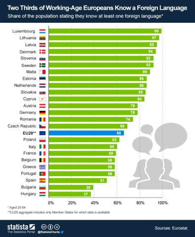 WEF - bilingualism in Europe