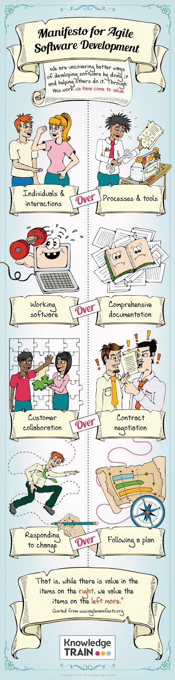 manifesto-for-agile-software-development