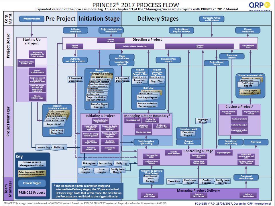 prince2 process flow diagram 2010 wiring diagram