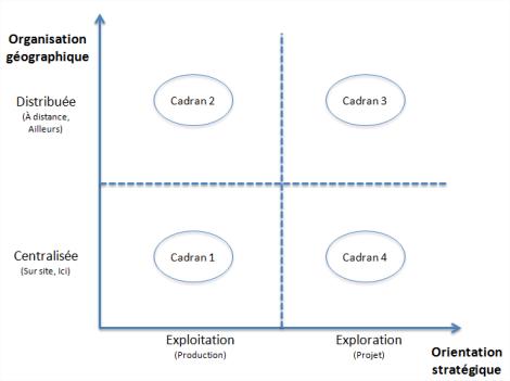 Orientations stratégiques et organisations géographiques