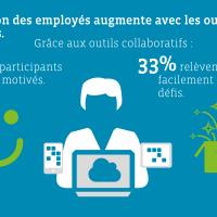 L'efficacité de votre équipe pourrait augmenter d'un tiers avec les outils collaboratifs selon cette étude sur la collaboration sociale 2018