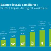 L'équilibre travail-vie perso s'améliore avec la collaboration sociale et favorise vos recrutements