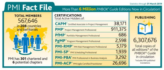 PMI Today April 2019