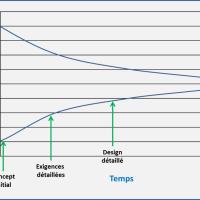 Le cône d'incertitude peut changer votre manière de parler et de présenter vos estimations de projet