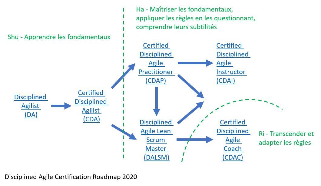 https://dantotsupm.files.wordpress.com/2020/05/disciplined-agile-certification-roadmap.jpg