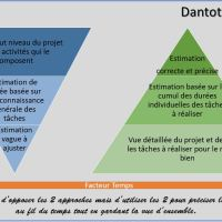 Quand vous estimez les ressources et délais pour un projet, quelle méthode choisir ?